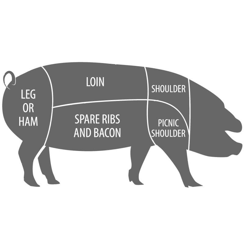 Image - Pork Cuts & Cooking Tips